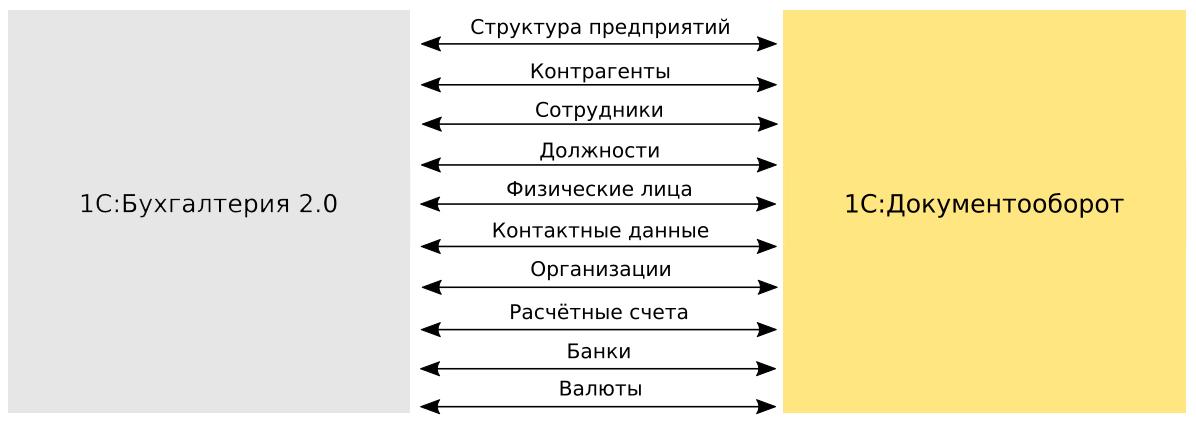 Архитектура системы ФортеИнвест