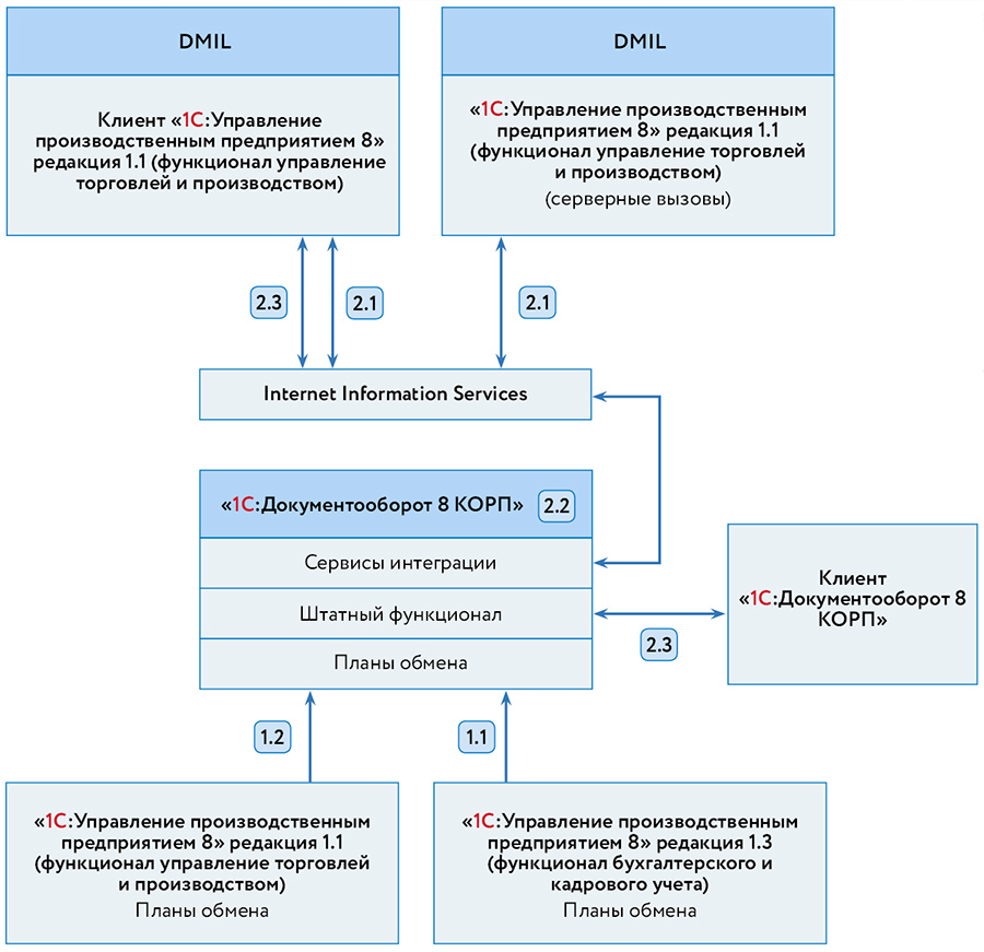 Рисунок 1. Общая схема взаимодействия компонентов системы