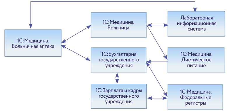 разработка модели архитектуры информационной системы лабораторная работа