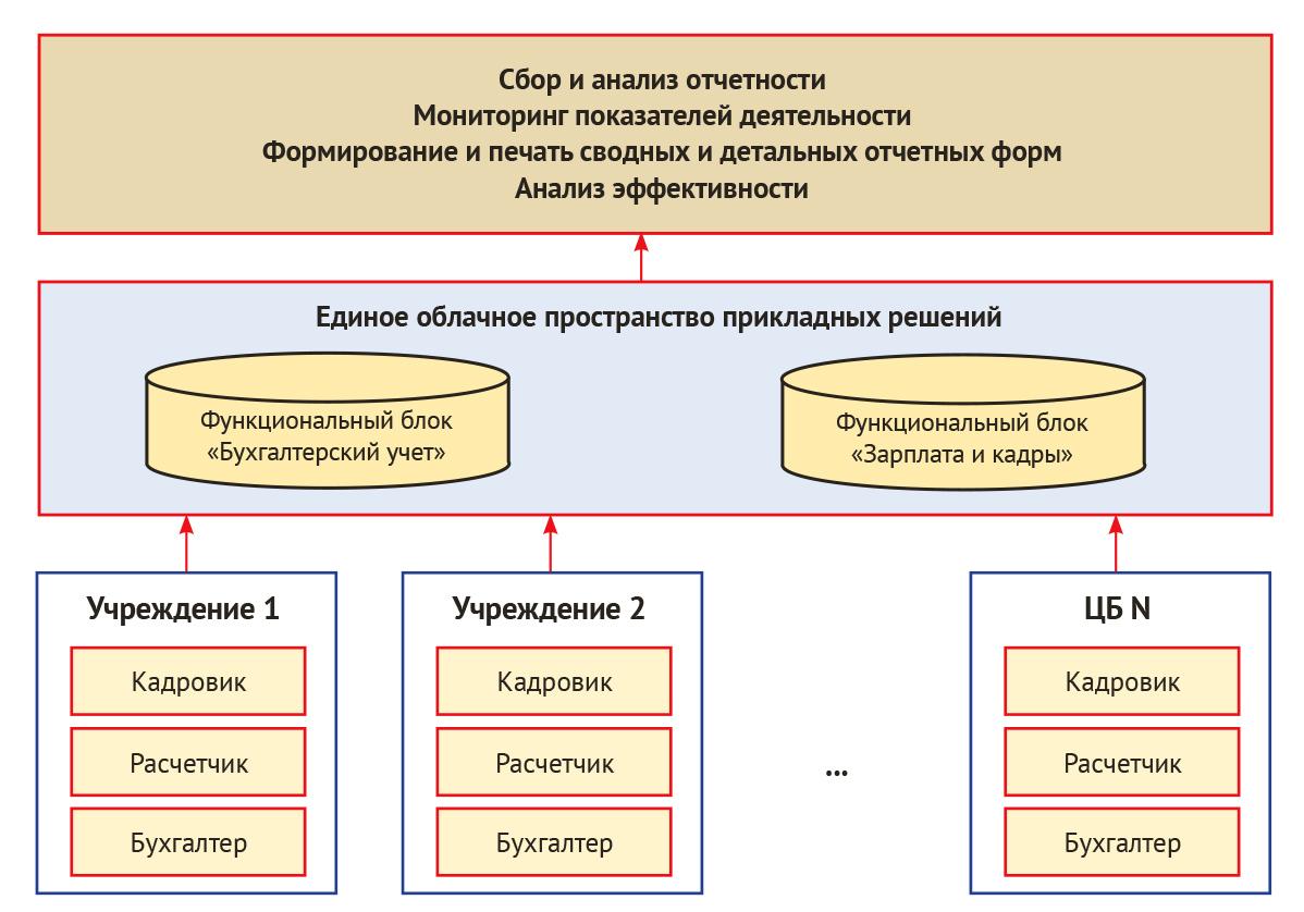 Централизованная бухгалтерия электронная отчетность заполнение декларации 3 ндфл для налогового вычета