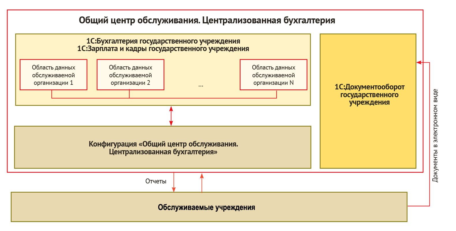 Централизация бухгалтерии пересортица в 1с 8.2 бухгалтерия проводки