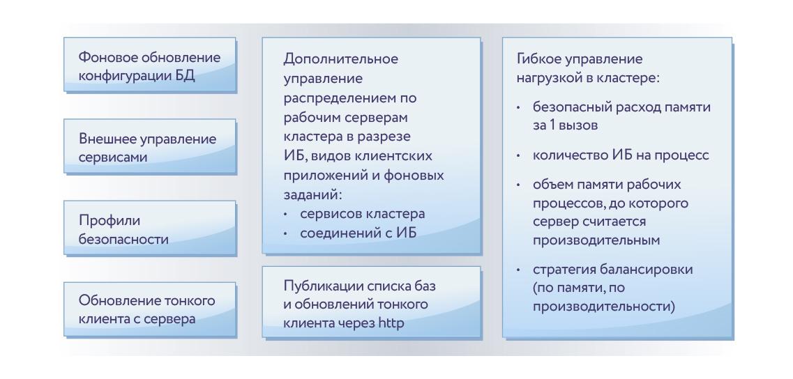 Основные функциональные отличия платформы «1С:Предприятие 8.3 КОРП»