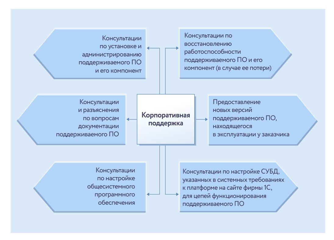 Состав услуг, предоставляемых в рамках «1С:ИТС КОРП»