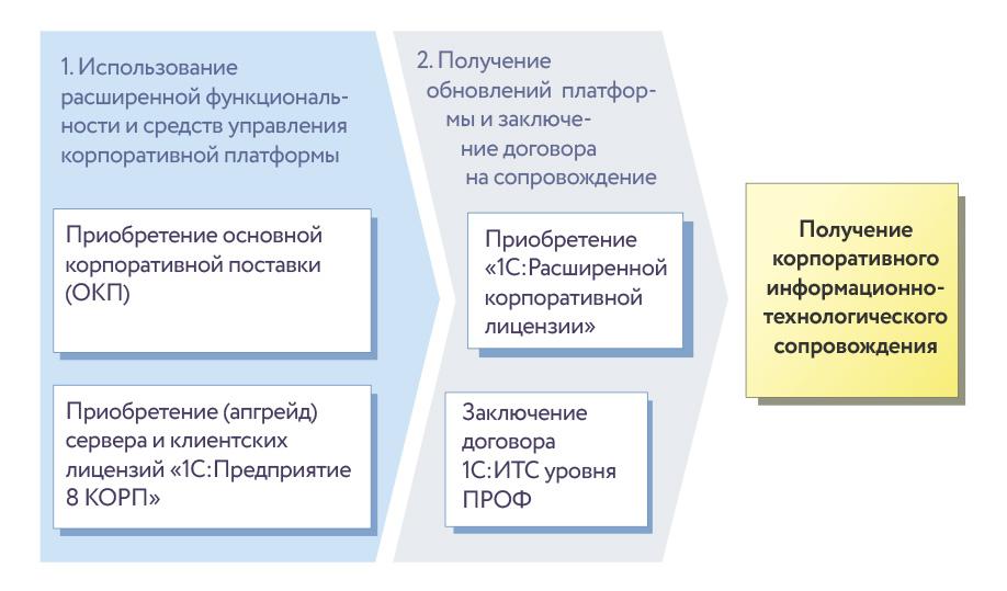 Порядок получения услуг «1С:ИТС КОРП»